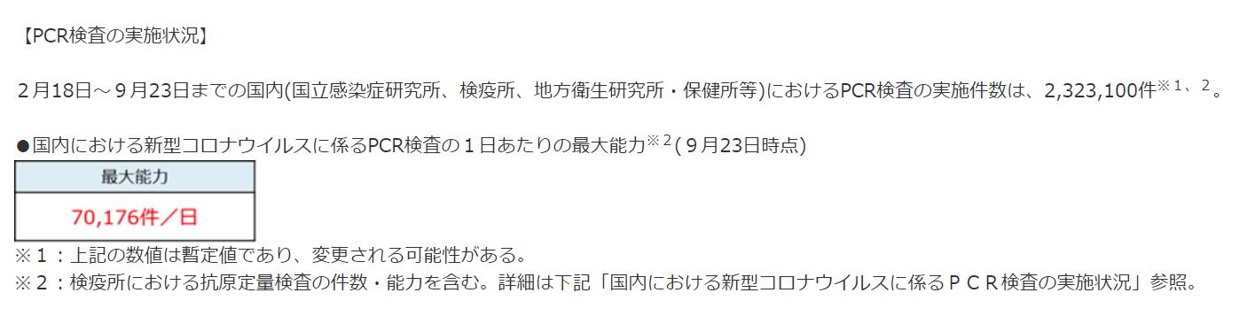 日本における1日当たりのPCR検査能力