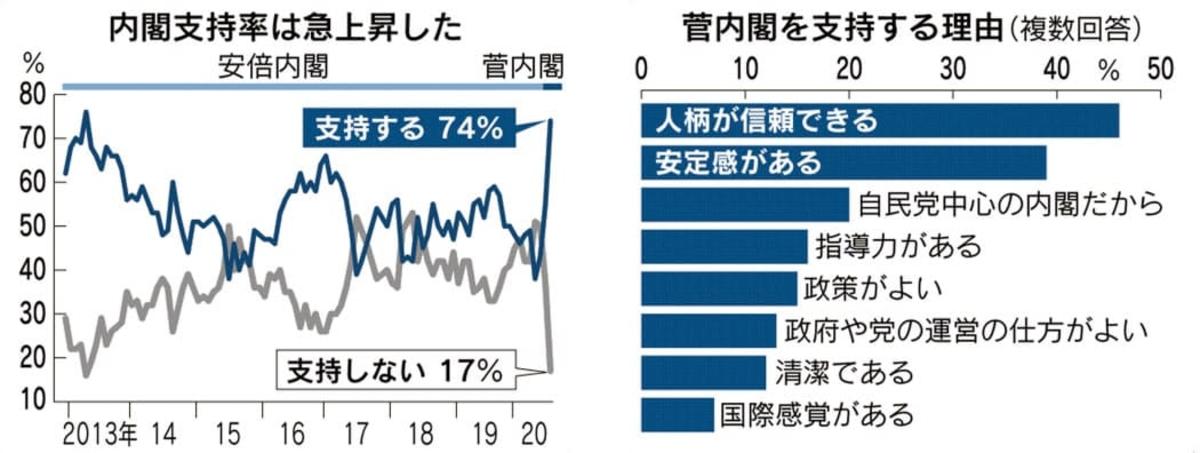 日本経済新聞の世論調査結果