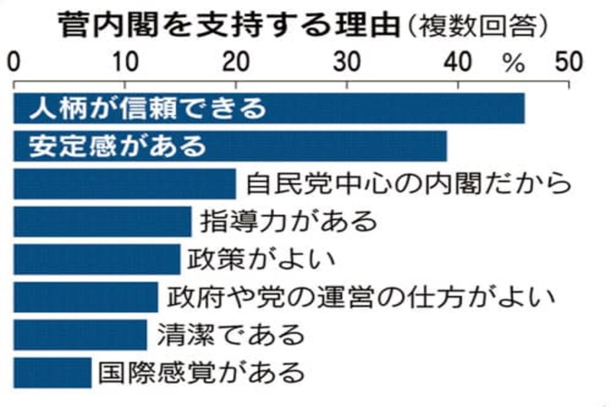 日本経済新聞の世論調査