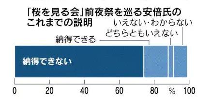 2020年12月28日 日本経済新聞『「政治とカネ」政権に逆風 本社世論調査』